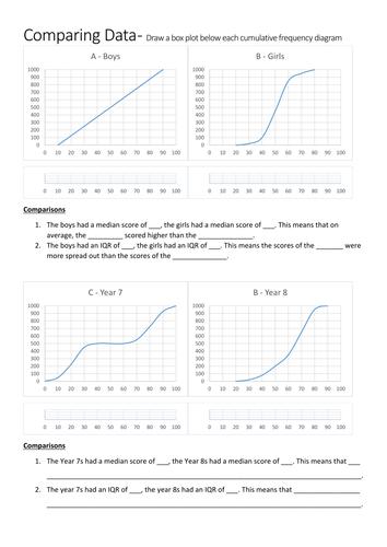 interpreting cumulative frequency diagrams and box plots worksheet by flibit teaching. Black Bedroom Furniture Sets. Home Design Ideas