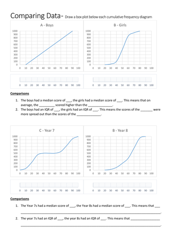 Interpreting Cumulative Frequency Diagrams And Box Plots Worksheet
