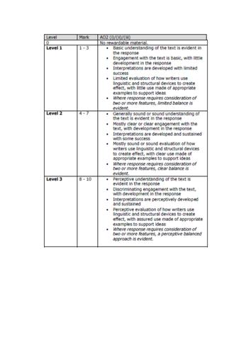 Edexcel IGCSE English Language - Anthology Extracts Mark Scheme