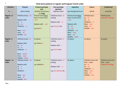 French verb patterns in 6 tenses