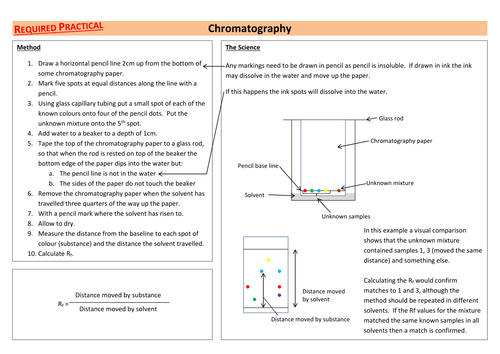 Chromatography AQA Required Practical Chemistry