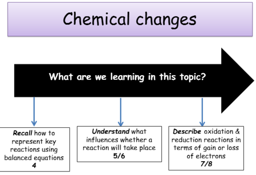 KS4 Chemical changes - complete topic teacher ppts & student work sheets