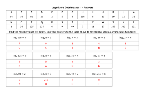 Logarithms Codebreakers By Alutwyche Teaching Resources Tes