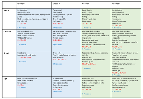Food Preparation and Nutrition AQA GCSE Practical assessment skills planner and assessment