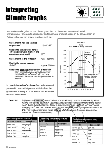 interpreting climate graphs by swintrek teaching resources. Black Bedroom Furniture Sets. Home Design Ideas