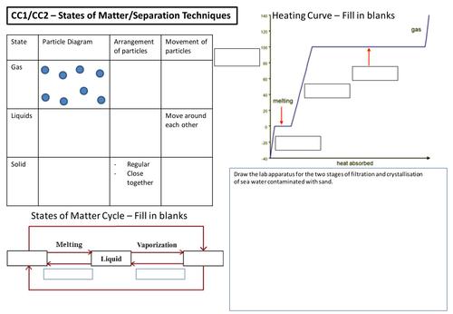 Edexcel Combined Science CC1 CC2 Revision Map