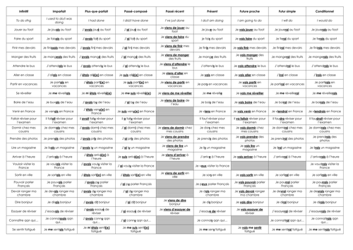 Verb table for revising all main tenses