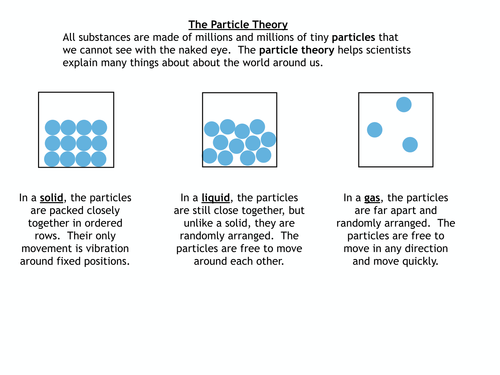 Drawing particle diagrams worksheet