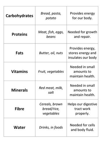 Food Groups Card Sort