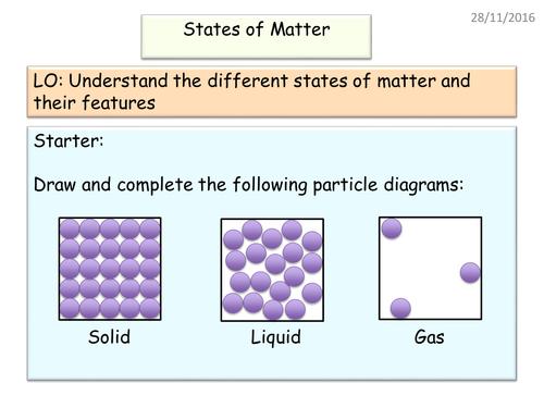 New AQA GCSE States of Matter