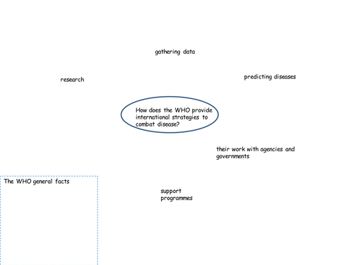 OCR Disease Dilemmas Disease mitigation & international bodies - The WHO