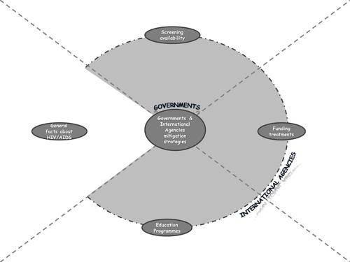 OCR Disease Dilemmas Governments, International Bodies & Disease Mitigation