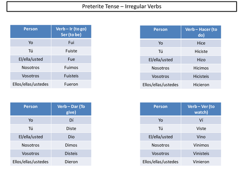 Spanish Preterite Tense - Irregular Verbs formation