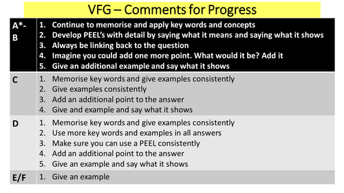VERBAL FEEDBACK GIVEN Comments and instructions