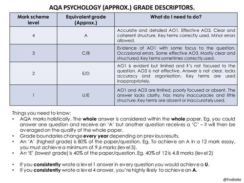 AQA Psychology Grade descriptors, PEEL starters and AO3 PEEL.