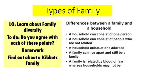 AQA GCSE Sociology Paper 1 Types of Family  / Family Diversity