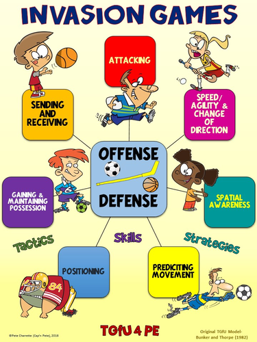 PE Poster: Teaching Games for Understanding (TGfU)- Invasion Games