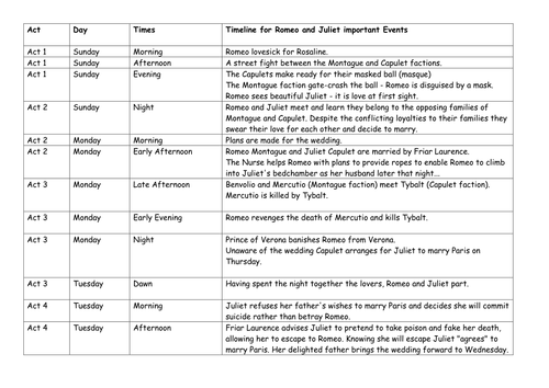 Eduqas Literature R&J timeline (Dyslexia friendly)