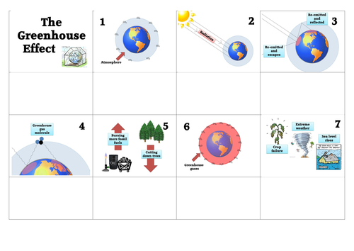Greenhouse effect by nparkie0 teaching resources tes ccuart Gallery