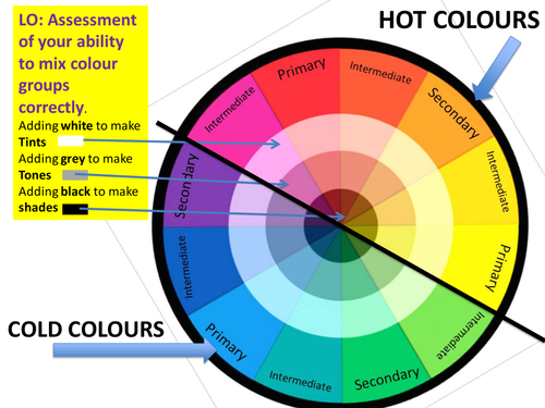 Colour Theory resouces