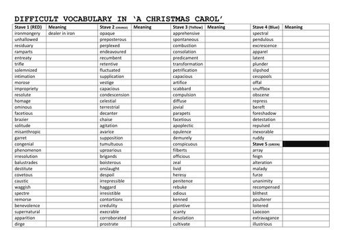 Christmas Carol Meaning.Understanding Vocabulary In A Christmas Carol