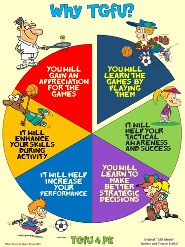 Teaching games for understanding basketball