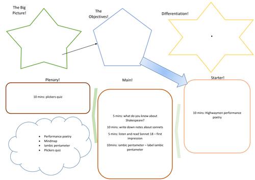 Hatchet plot chart organizer diagram arc by gary paulsen sonnets ccuart Image collections