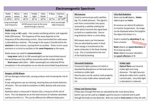 Electromagnetic Spectrum Revision Sheet (new AQA)