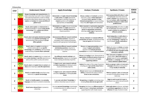Life after Levels (1-9) Citizenship Assessment