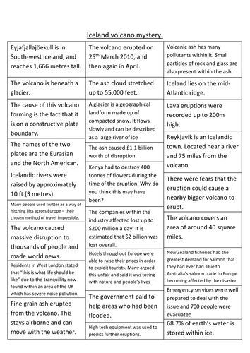 Ks3 Geography Iceland Volcano Mystery By Missejd92 Teaching