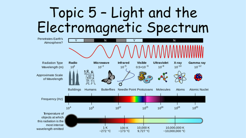 NEW GCSE PHYSICS FOR EDEXCEL 9-1 Topic 5 - Light and the Electromagnetic Spectrum (EMS)
