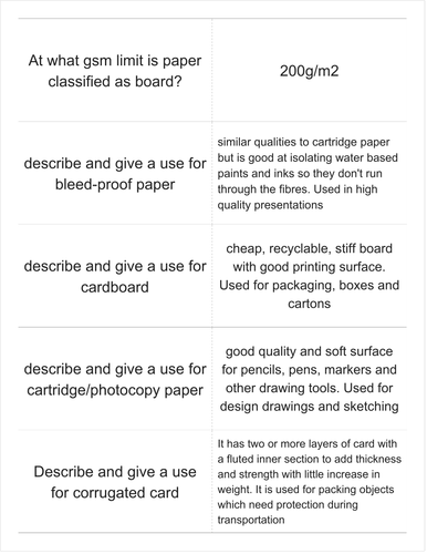 GCSE Design Technology Graphic Products Key Terms and Definitions