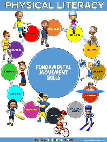 PE Poster: Fundamental Movement Skills for Physical ...