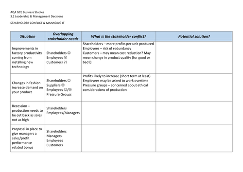 Economies of Scale Whole Lesson GCSE Business Studies PPT – Internal and External Conflict Worksheets