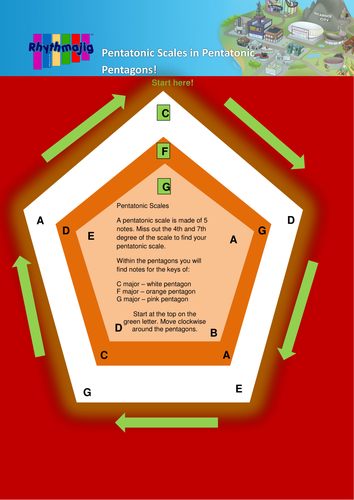 Pentatonic pentagon, scales and and composition activity