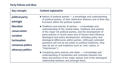 Secondary australia politics resources – Political Parties Worksheet