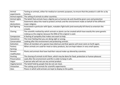 GCSE Religious Studies B OLD SPEC Unit 2 Animal rights revision.Uses and abuses and animal rights.