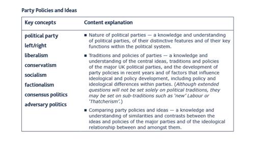 Unit 1 People and Politics - POLITICAL PARTIES BUNDLE