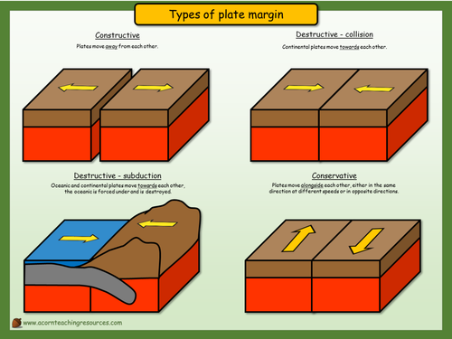 Geography - Display - Types of plate margin