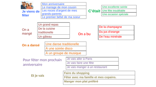 AQA and EDEXCEL Studio GCSE French (Higher) - Module 3 - Félicitations! - Page 63