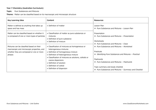Pure Substances and Mixtures [Unit Outline]