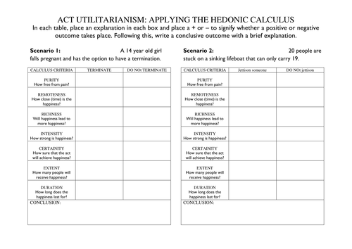 Utlilitarianism: application of Bentham's Hedonic Calculus