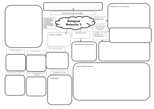 New AQA Biology AS (7401) A-level (7402) Biological Molecules 3 Mind Map DNA, ATP, Water and Ions