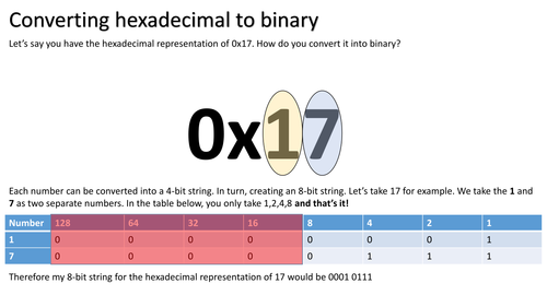Hexadecimal to Binary