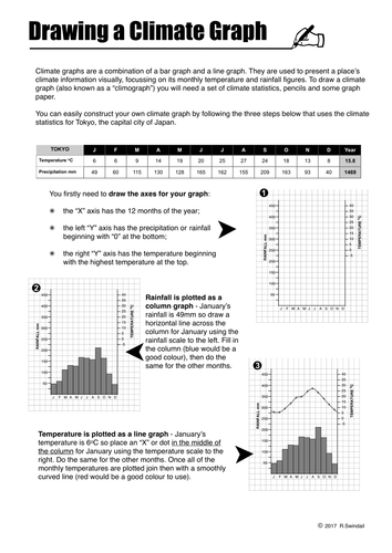 Primary geography teaching resources geography skills tes for Temperature line graph template