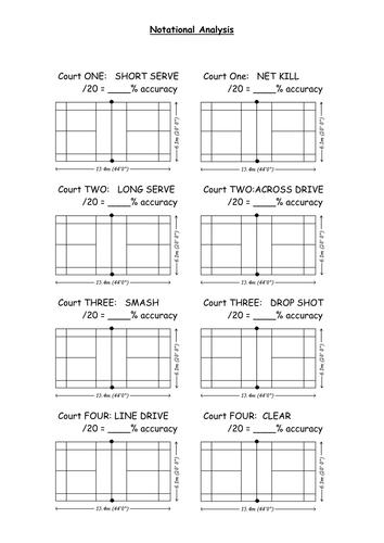 Badminton performance analysis