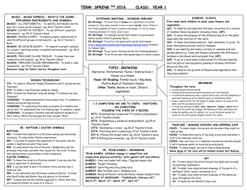 Topic Web - Growing - Year 1 - Medium Term Plan with Learning objectives