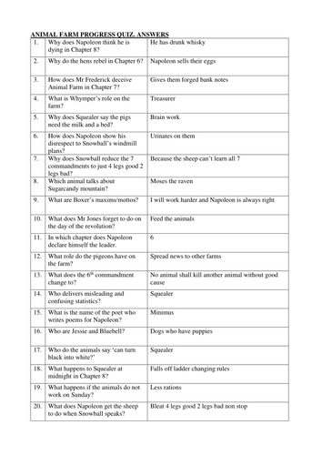 Animal Farm. 20 questions quiz with answer sheet by ...
