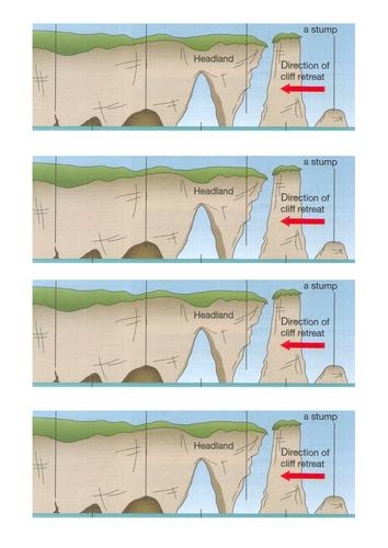 Features of Coastal Erosion