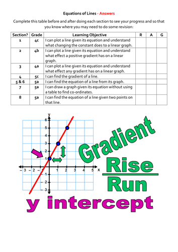 Equations Of Lines Rag Analysis Worksheet By Alutwyche